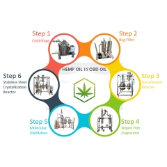 Turnkey solution cbd oil distillation one stop solution